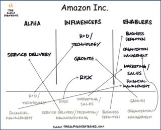 Amazon Configuration
