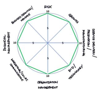 Strategy Wheel No Logo