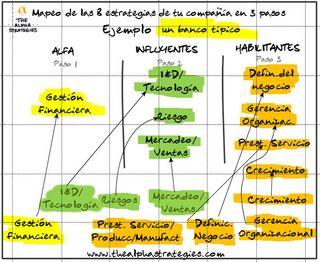 Mapeo estrategias alfa