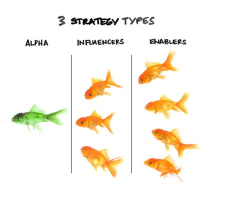 3 types