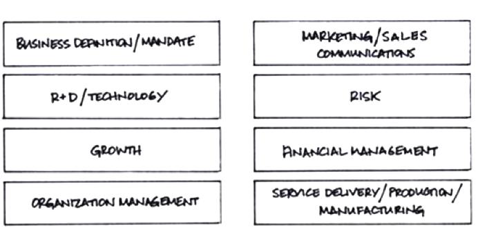 8 Strategy Framework